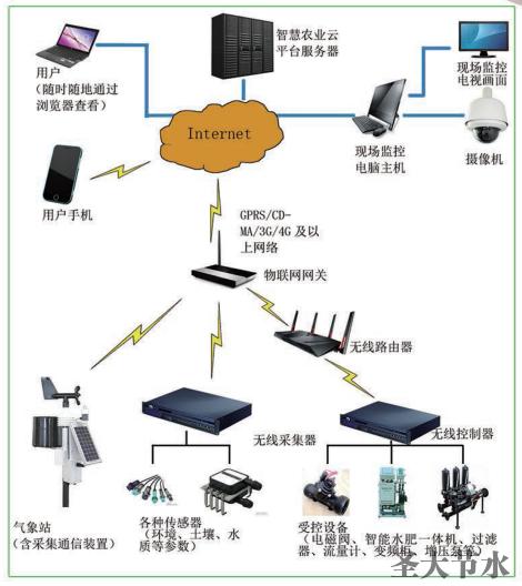 水肥一体化智慧灌溉物联网系统云平台